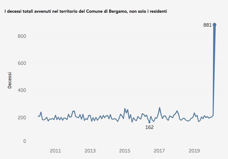 death toll bergamo coronavirus